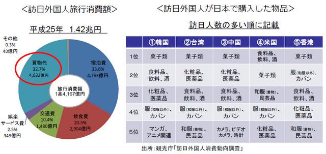 訪日外国人旅行消費額(消費割合・購入物品)