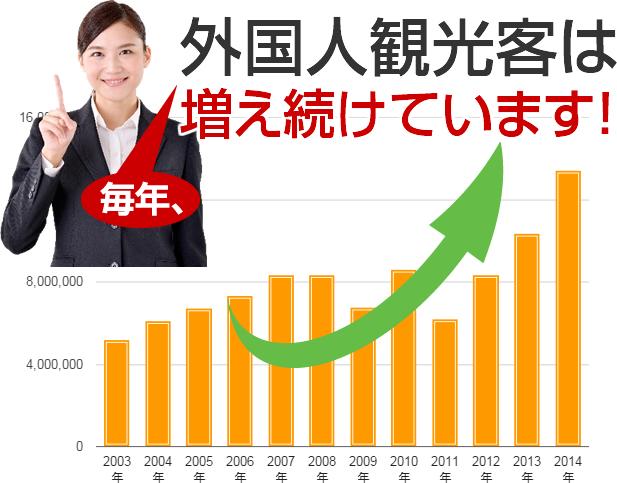 外国人観光客は増え続けています!
